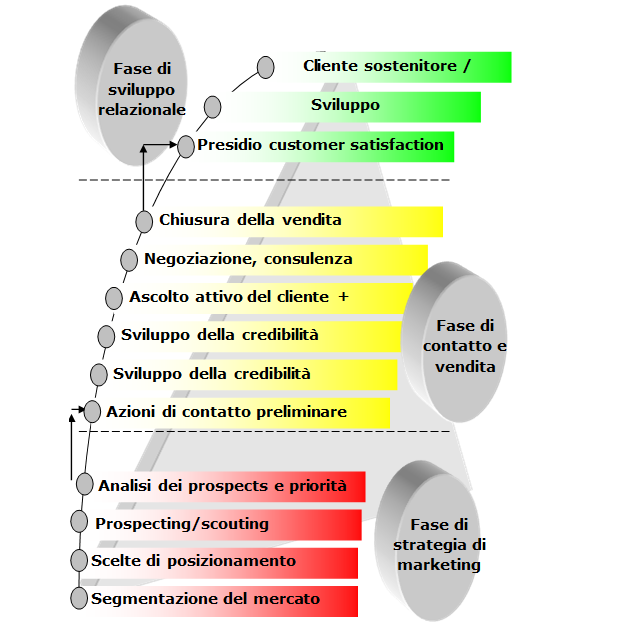 Schema Vendita Trevisani